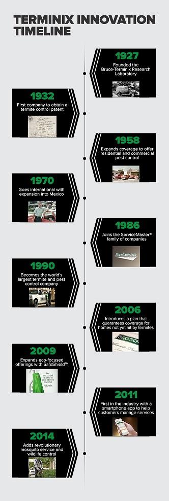 Terminix history